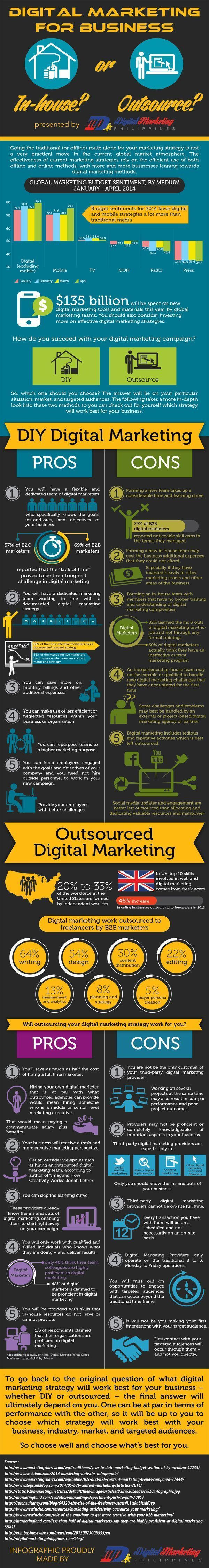 When to Outsource Your Digital Marketing